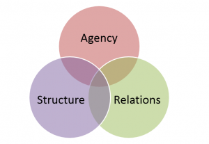 Structure agency relations
